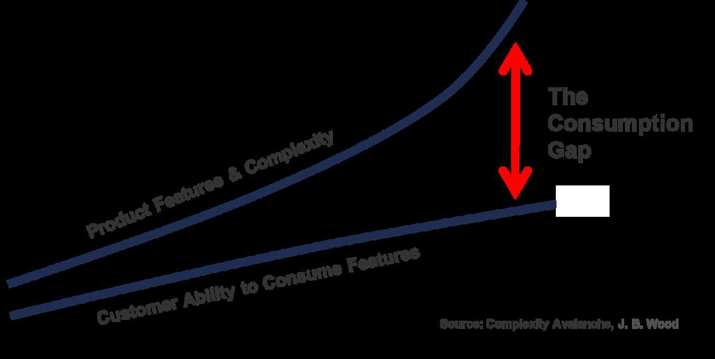 consumption-gap