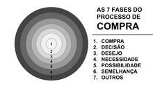 As 7 Fases do Processo de Compra
